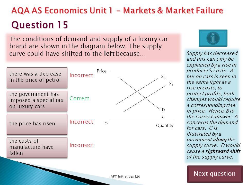 Question 15 AQA AS Economics Unit 1 – Markets & Market Failure