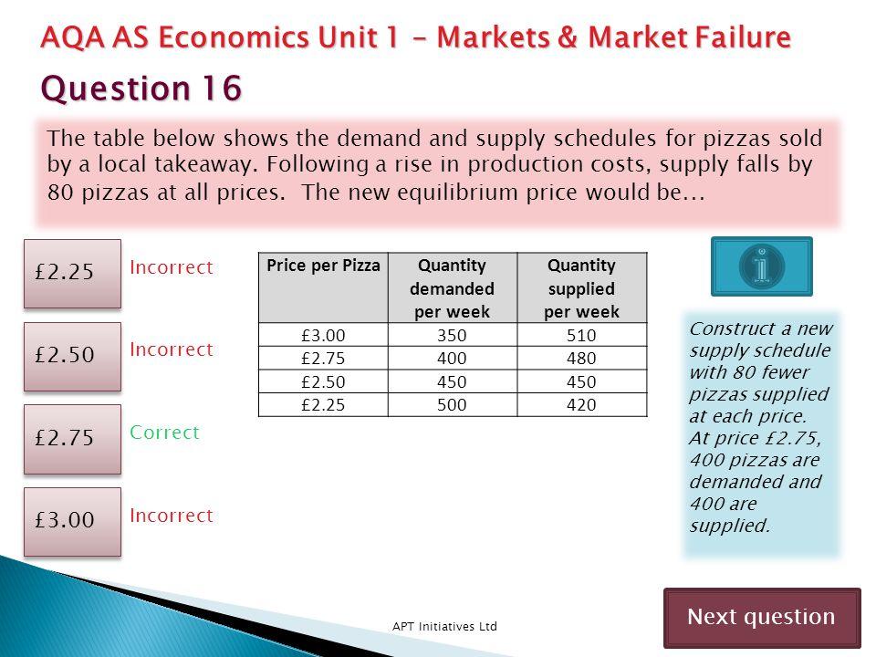 Question 16 AQA AS Economics Unit 1 – Markets & Market Failure