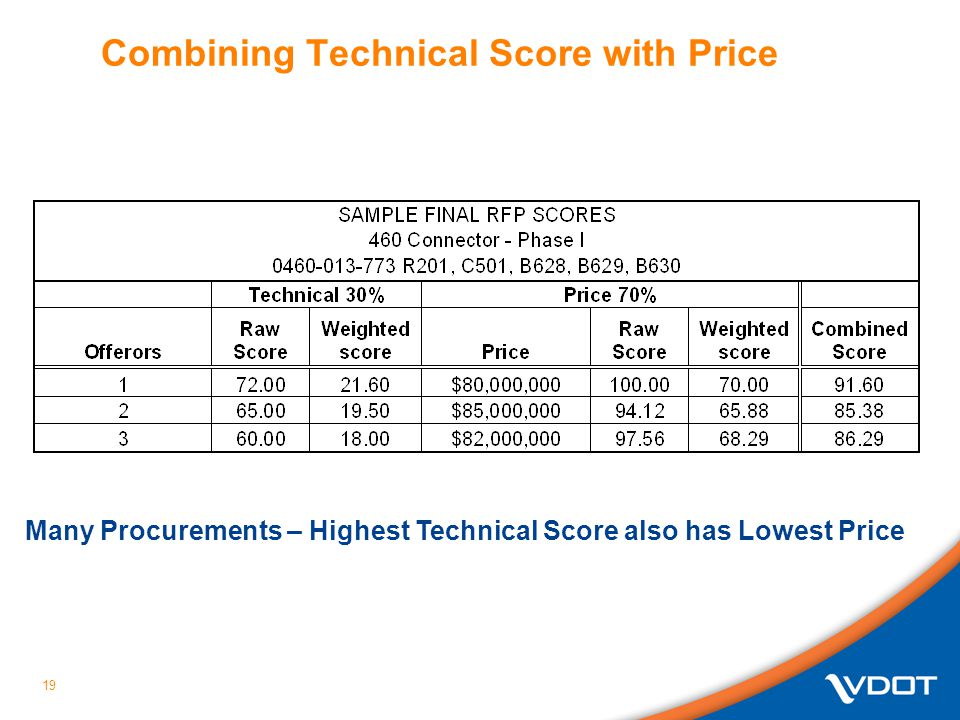 Combining Technical Score with Price