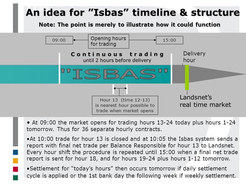 ISBAS An idea for Isbas timeline & structure Landsnet's