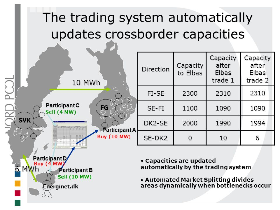 The trading system automatically updates crossborder capacities