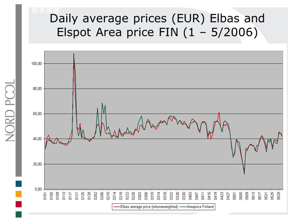 Daily average prices (EUR) Elbas and Elspot Area price FIN (1 – 5/2006)