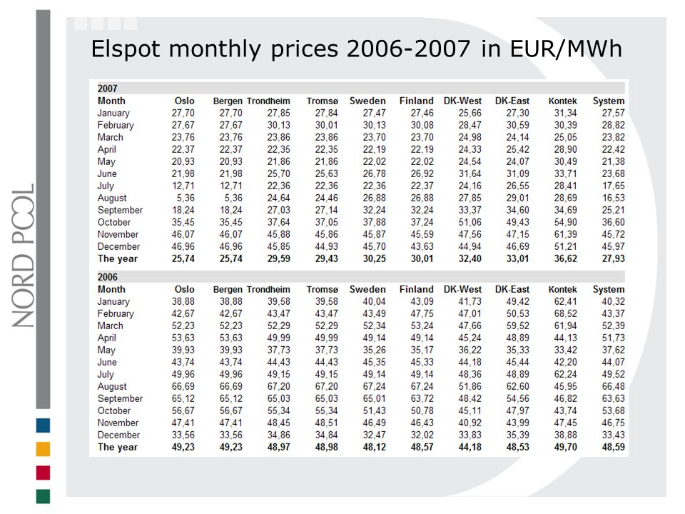 Elspot monthly prices 2006-2007 in EUR/MWh