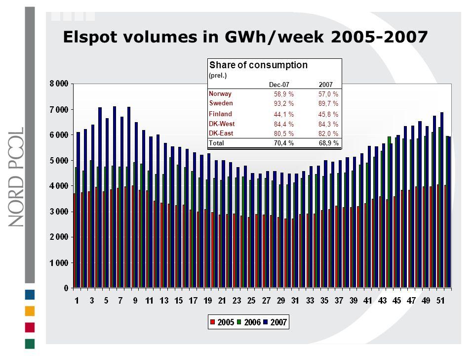 Elspot volumes in GWh/week 2005-2007