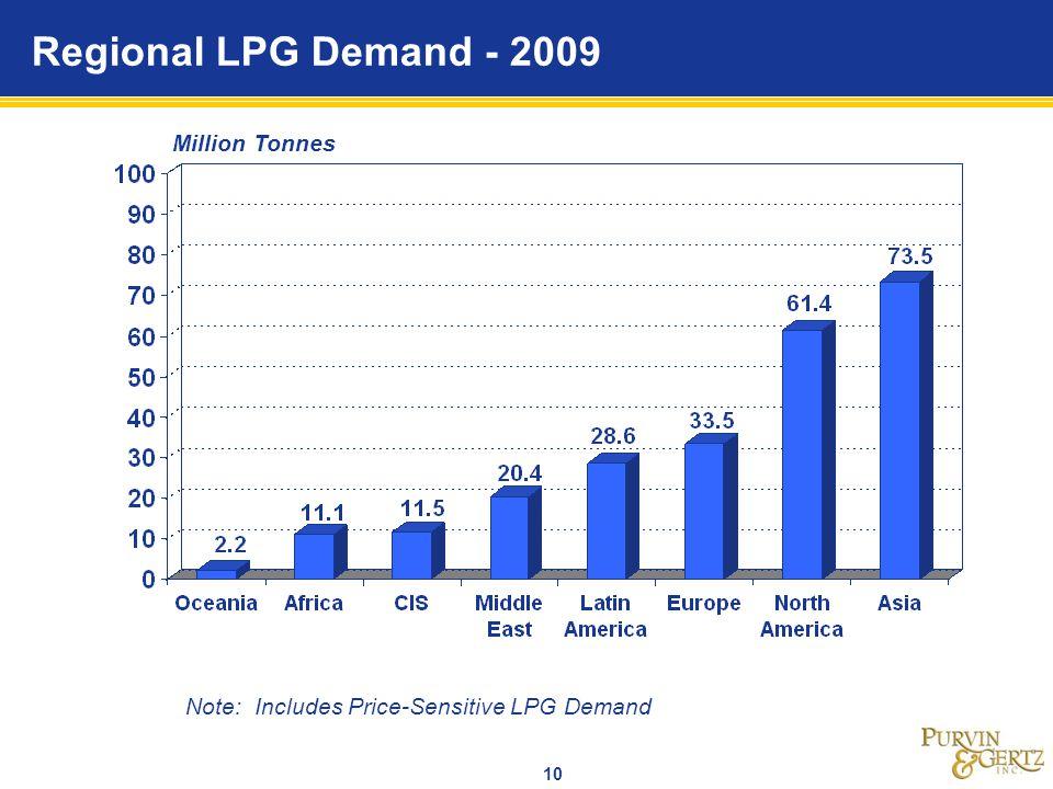 Regional LPG Demand - 2009 Million Tonnes