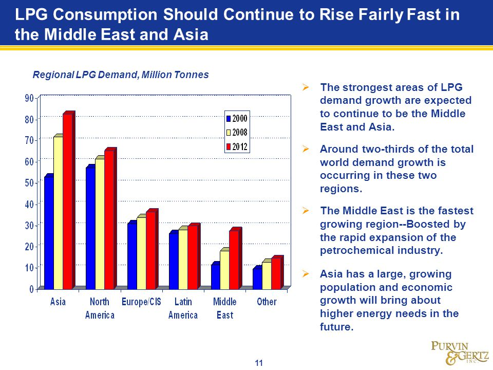 LPG Consumption Should Continue to Rise Fairly Fast in the Middle East and Asia