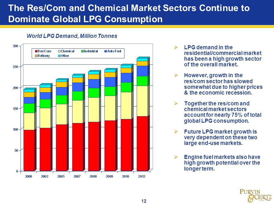 World LPG Demand, Million Tonnes