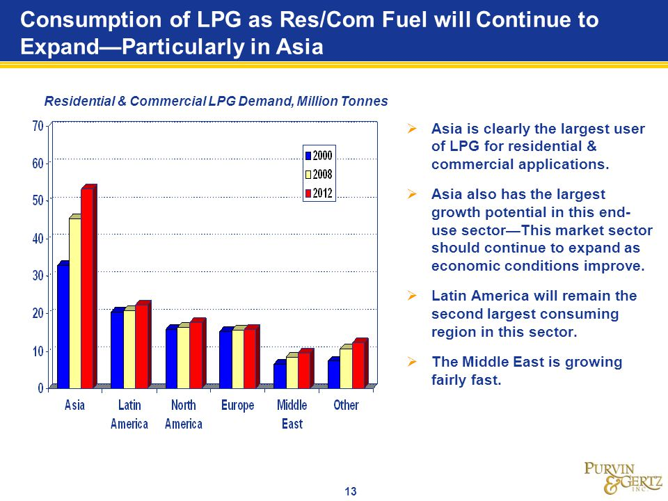 Consumption of LPG as Res/Com Fuel will Continue to Expand—Particularly in Asia