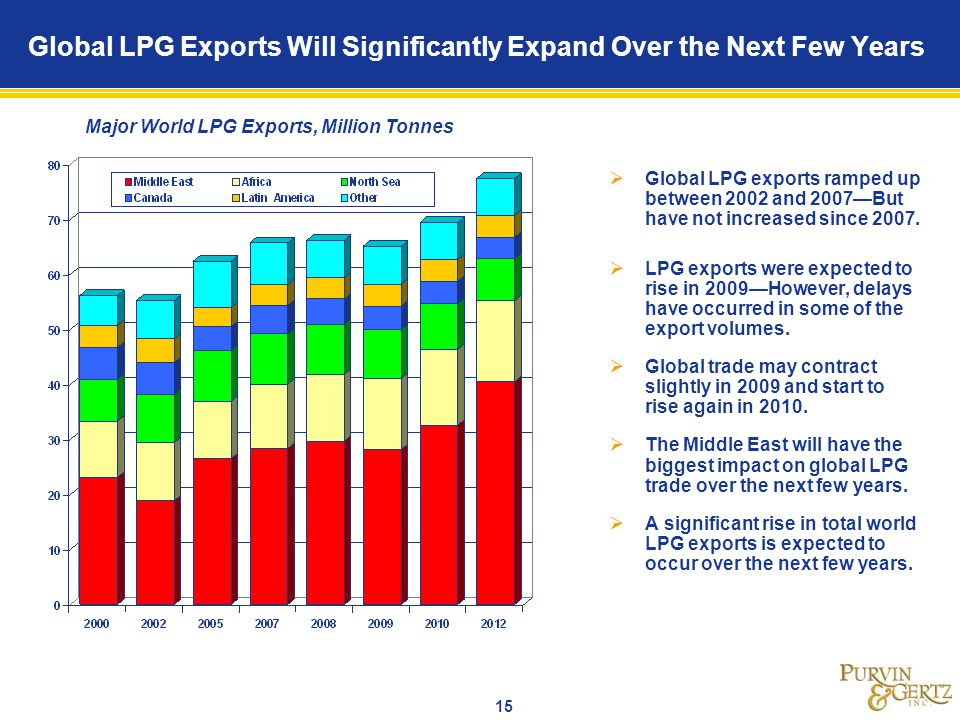 Global LPG Exports Will Significantly Expand Over the Next Few Years