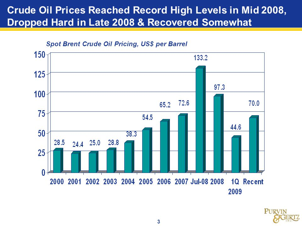 Crude Oil Prices Reached Record High Levels in Mid 2008, Dropped Hard in Late 2008 & Recovered Somewhat