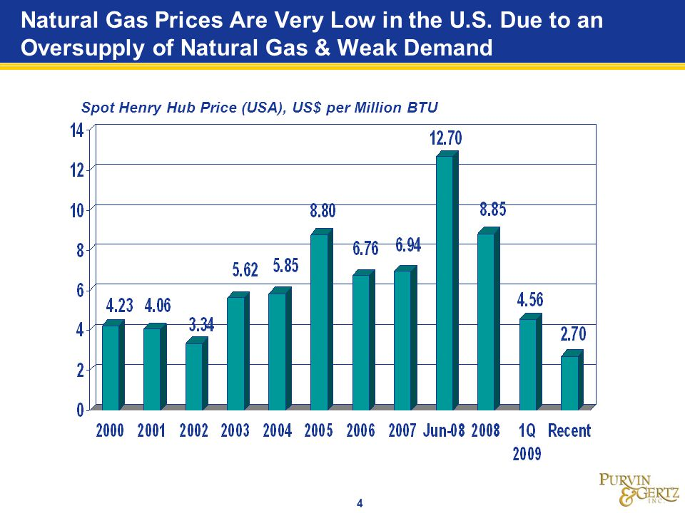 Natural Gas Prices Are Very Low in the U. S