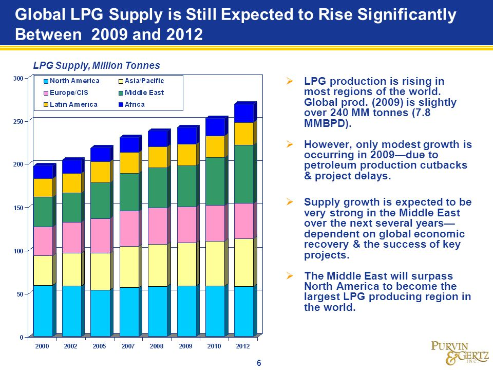Global LPG Supply is Still Expected to Rise Significantly Between 2009 and 2012