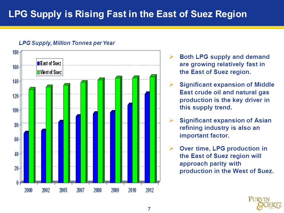 LPG Supply is Rising Fast in the East of Suez Region