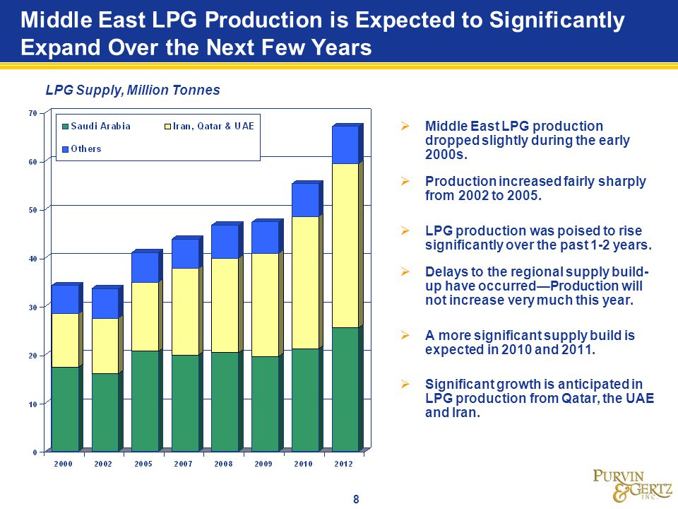 Middle East LPG Production is Expected to Significantly Expand Over the Next Few Years