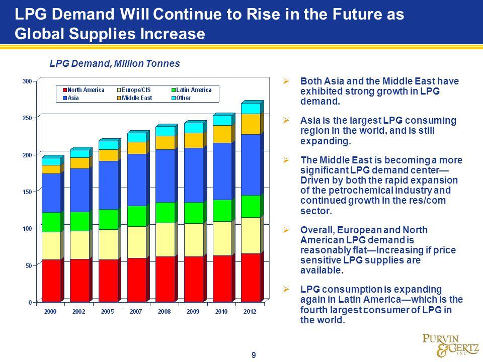 LPG Demand, Million Tonnes