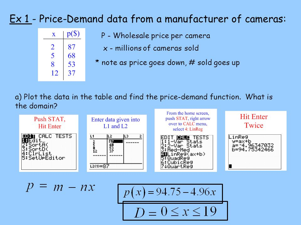 Ex 1 - Price-Demand data from a manufacturer of cameras: