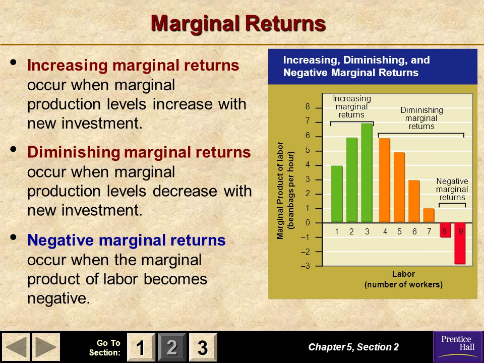 Labor (number of workers) Marginal Product of labor