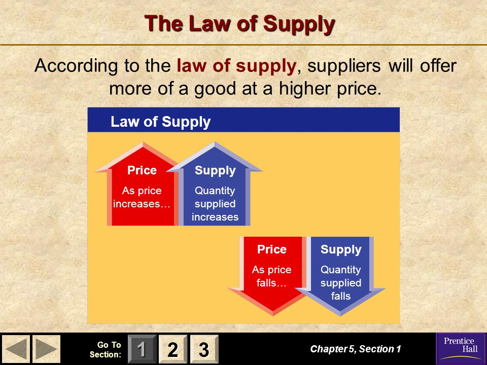 The Law of Supply According to the law of supply, suppliers will offer more of a good at a higher price.