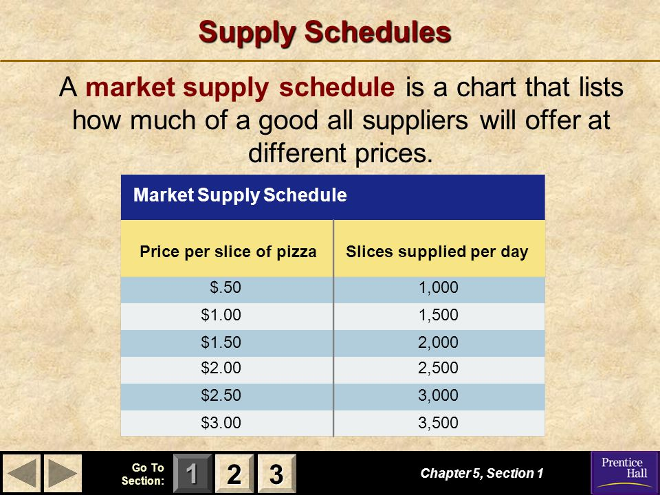 Price per slice of pizza Slices supplied per day