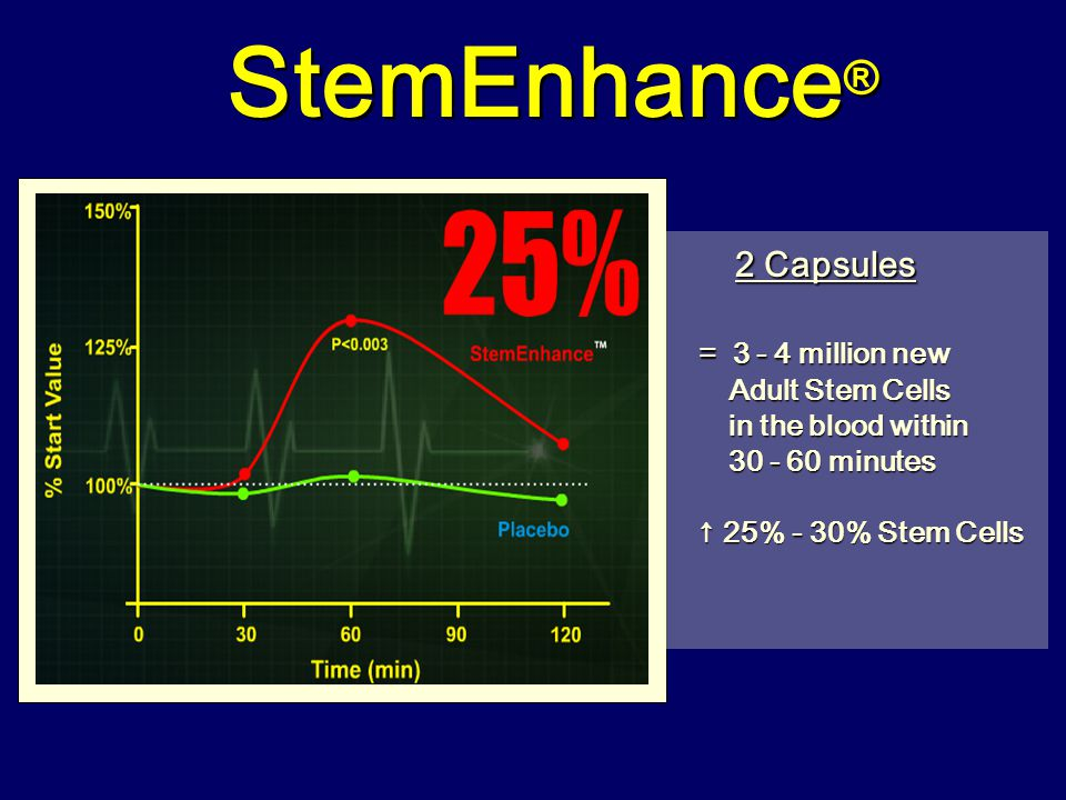 StemEnhance® 2 Capsules = 3 - 4 million new Adult Stem Cells