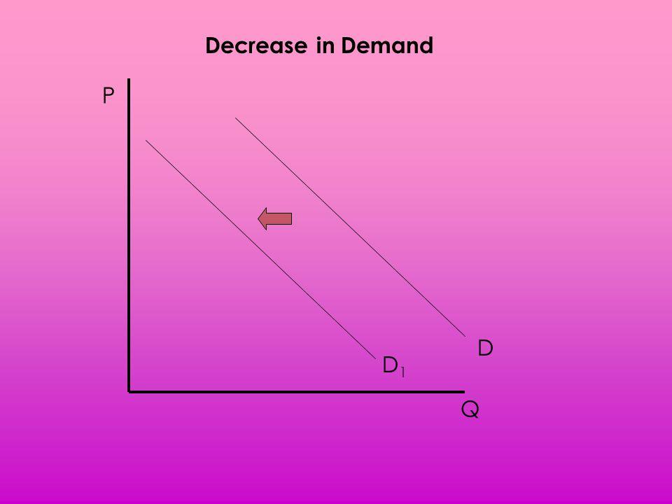 Decrease in Demand P D D1 Q