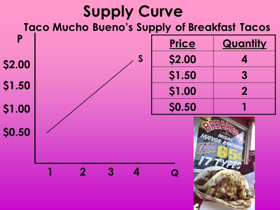 Supply Curve Taco Mucho Bueno's Supply of Breakfast Tacos P Price