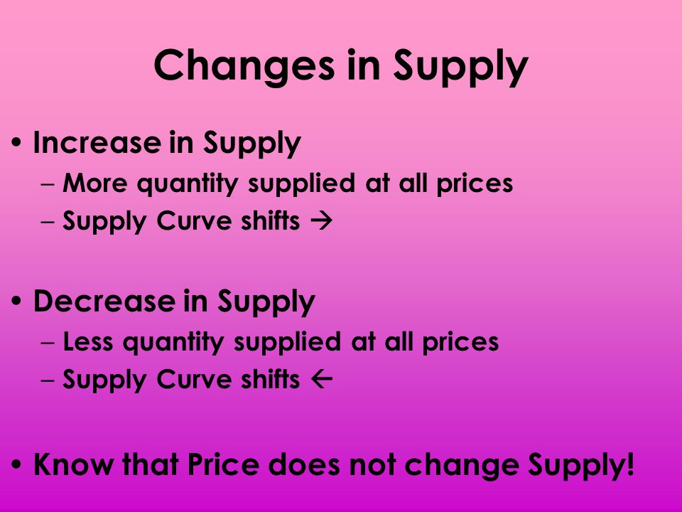 Changes in Supply Increase in Supply Decrease in Supply