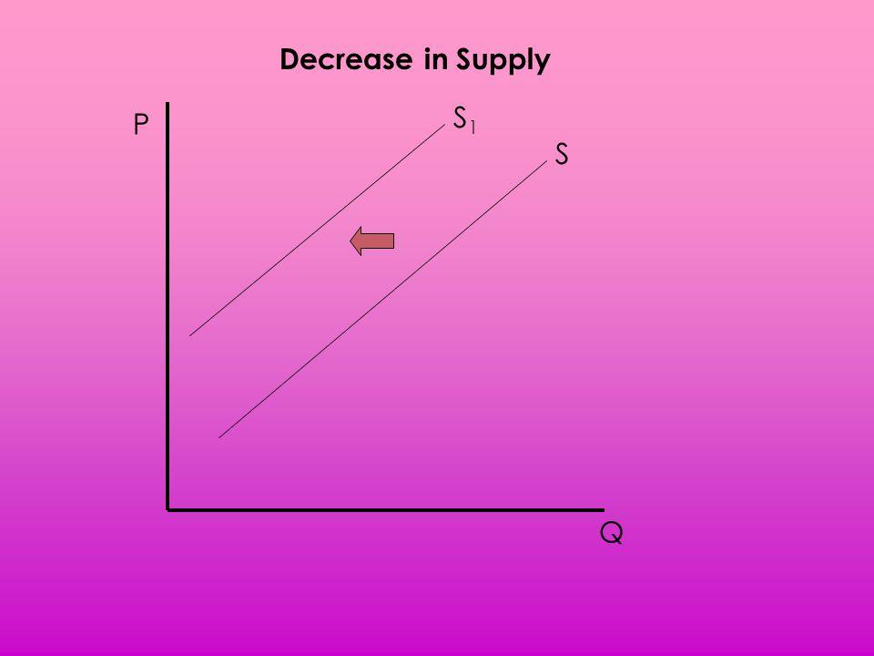 Decrease in Supply S1 P S Q