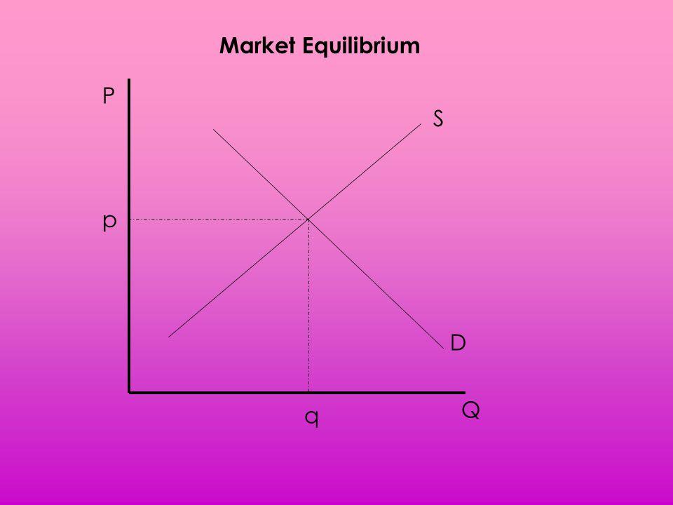 Market Equilibrium P S p D Q q
