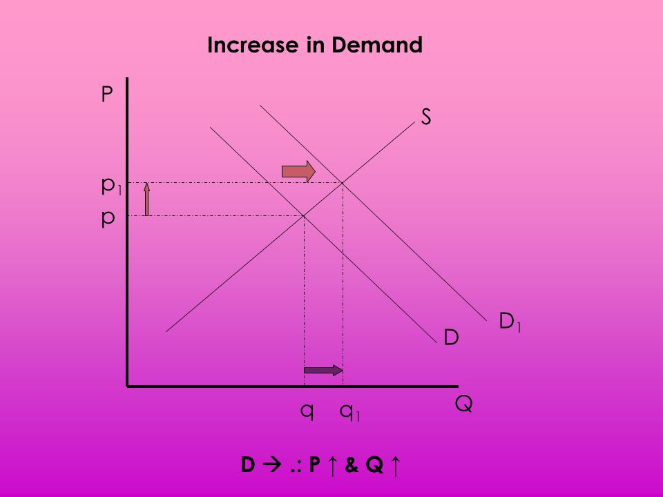 Increase in Demand P S p1 p D1 D Q q q1 D  .: P ↑ & Q ↑