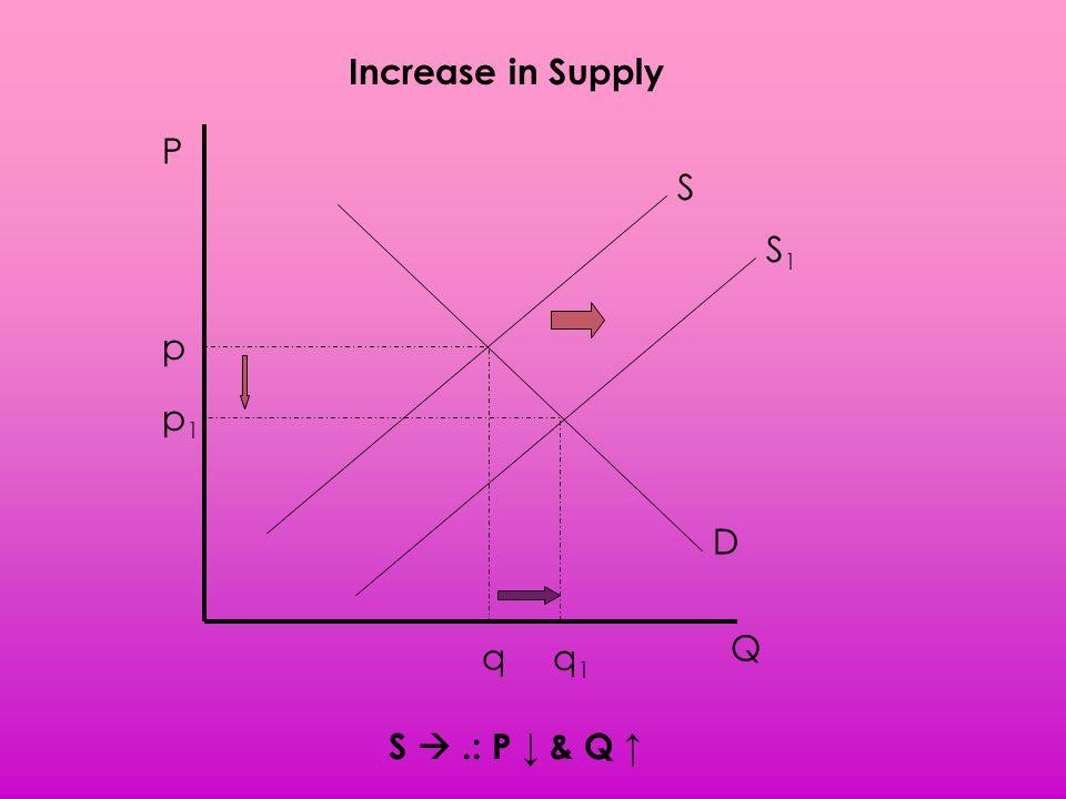 Increase in Supply P S S1 p p1 D Q q q1 S  .: P ↓ & Q ↑