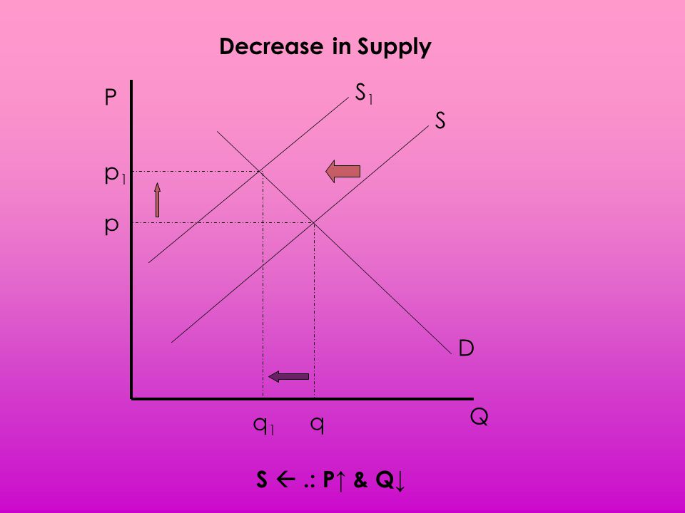 Decrease in Supply S1 P S p1 p D Q q1 q S  .: P↑ & Q↓