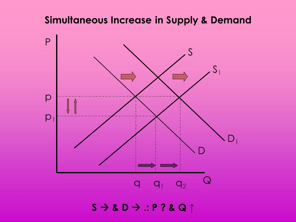Simultaneous Increase in Supply & Demand