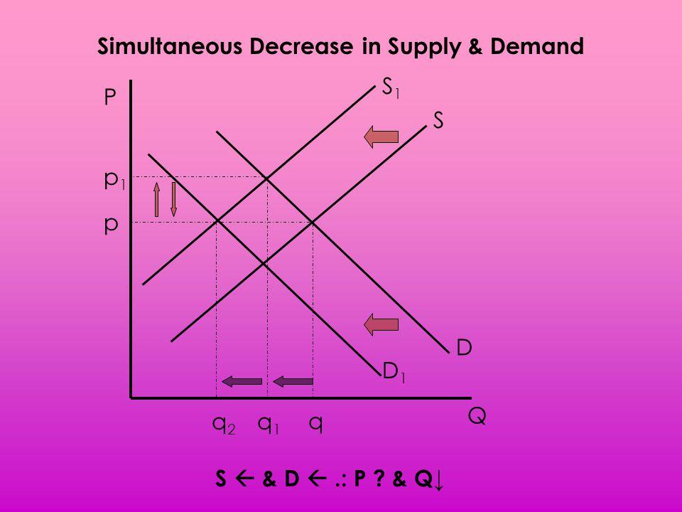 Simultaneous Decrease in Supply & Demand