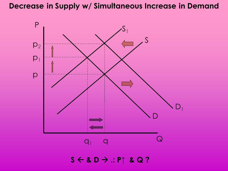Decrease in Supply w/ Simultaneous Increase in Demand