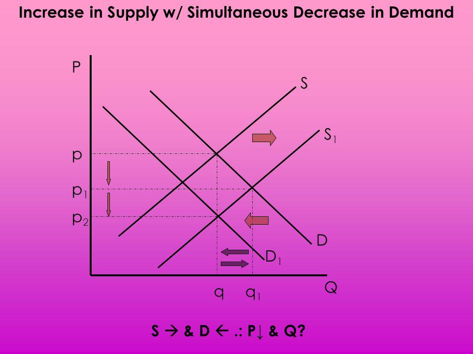 Increase in Supply w/ Simultaneous Decrease in Demand