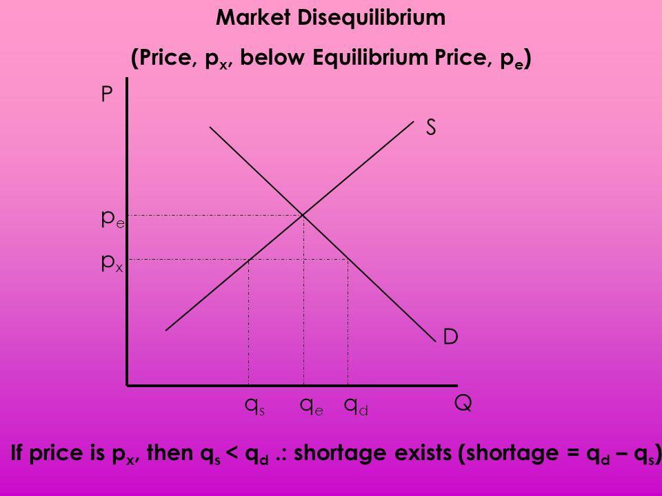 Market Disequilibrium (Price, px, below Equilibrium Price, pe)