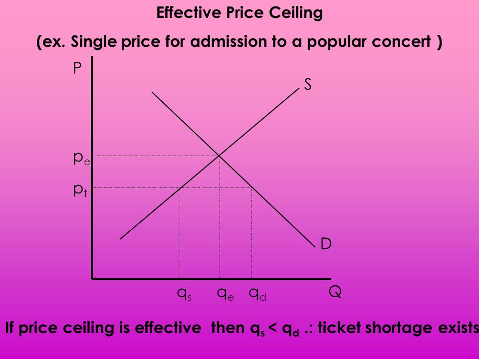 51 Effective Price Ceiling