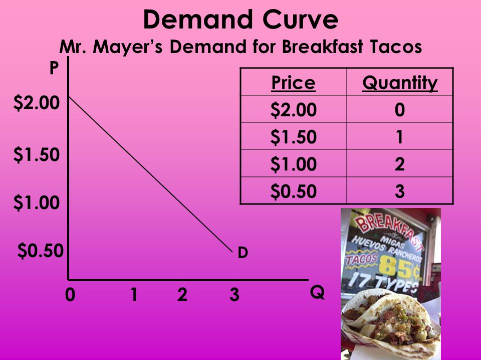 Mr. Mayer's Demand for Breakfast Tacos