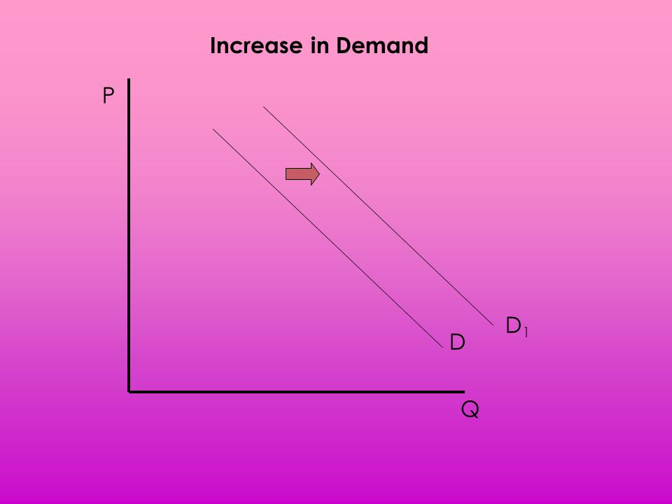 Increase in Demand P D1 D Q