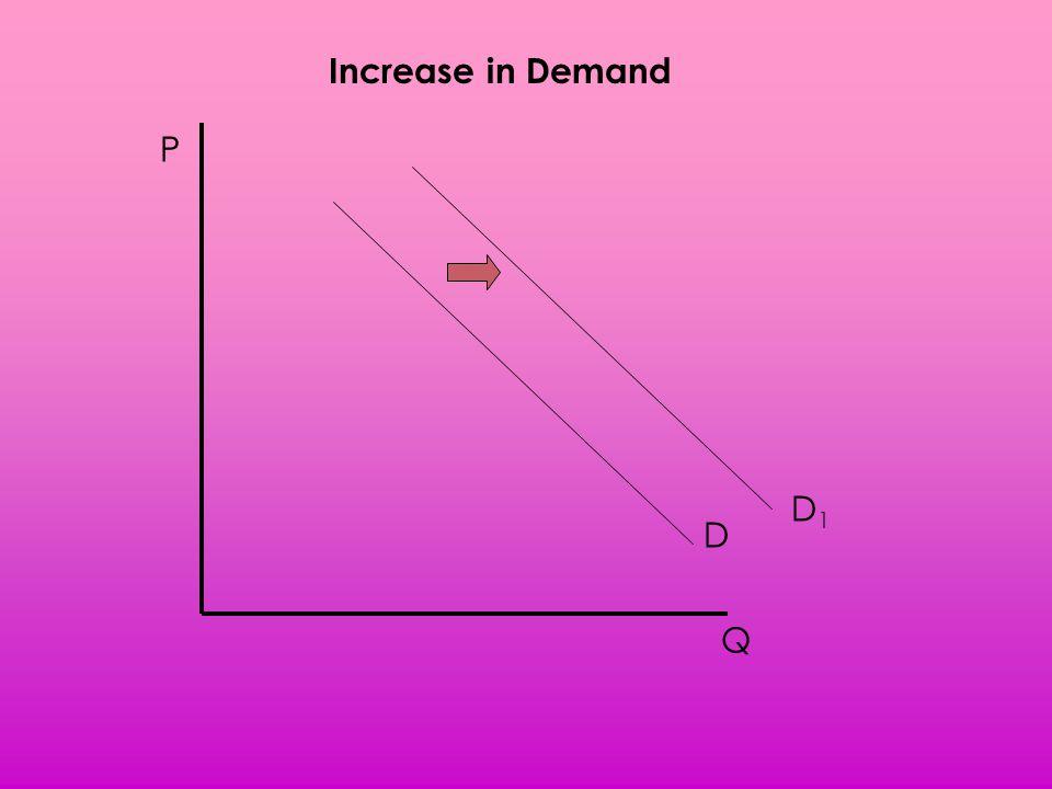 Increase in Demand P D1 D Q