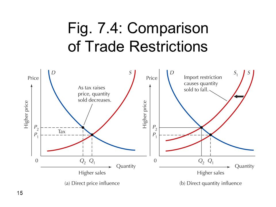 Fig. 7.4: Comparison of Trade Restrictions