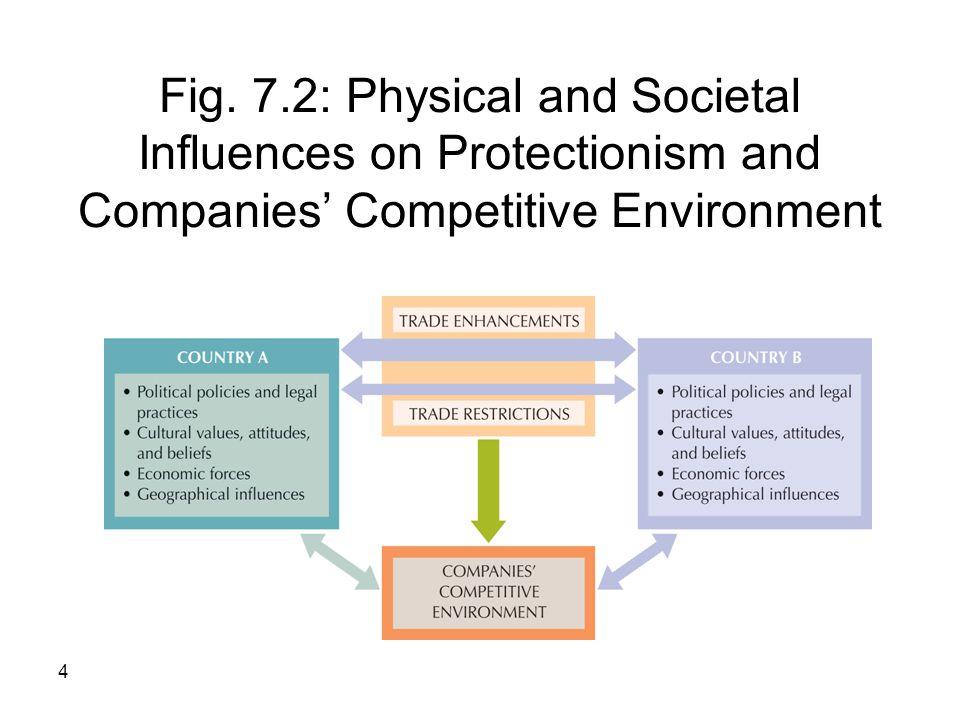 Fig. 7.2: Physical and Societal Influences on Protectionism and Companies' Competitive Environment