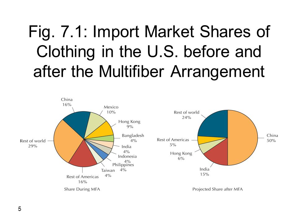 Fig. 7. 1: Import Market Shares of Clothing in the U. S