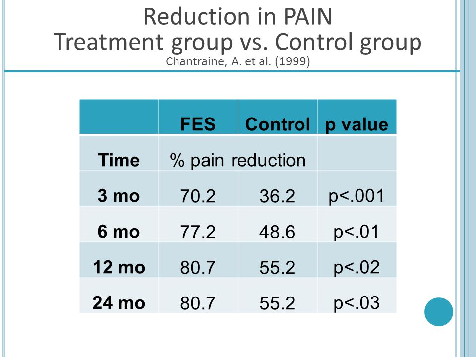 Reduction in PAIN Treatment group vs. Control group Chantraine, A