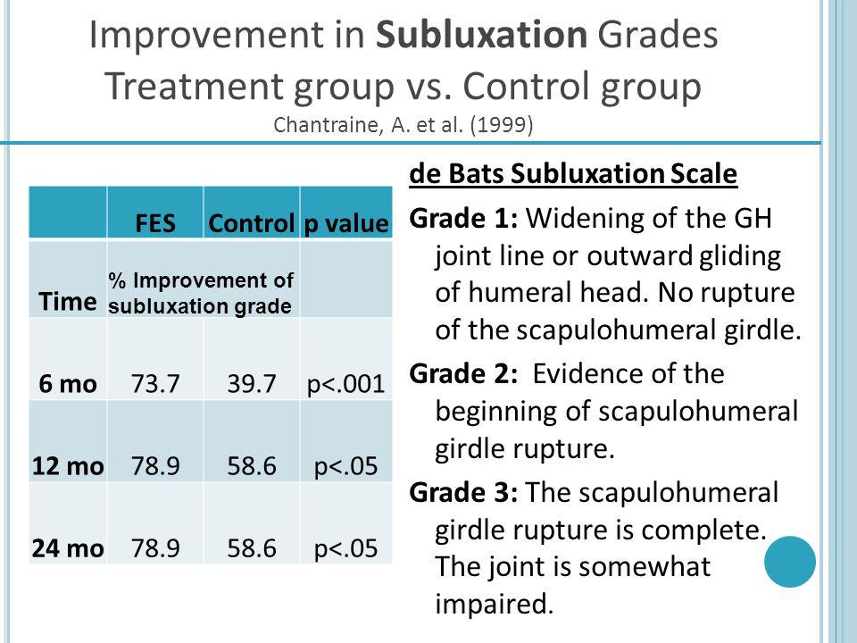 Improvement in Subluxation Grades Treatment group vs