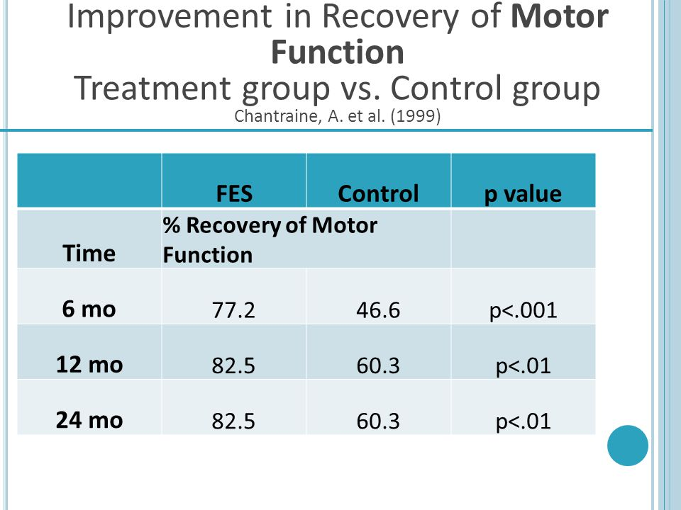 Improvement in Recovery of Motor Function Treatment group vs