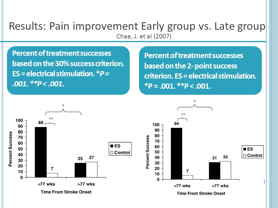 Results: Pain improvement Early group vs. Late group Chae, J