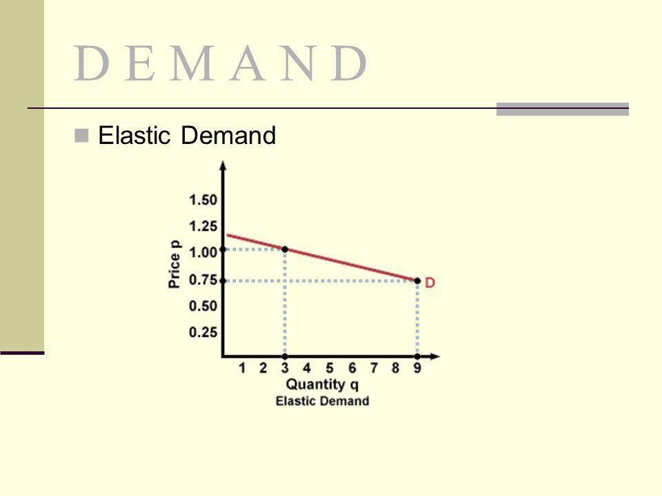 D E M A N D Elastic Demand