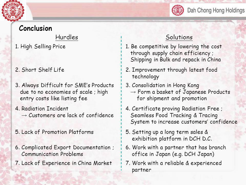 Conclusion Hurdles Solutions 1. High Selling Price